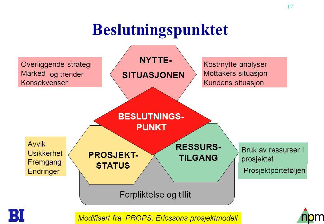 Beslutningspunktet NYTTE- SITUASJONEN BESLUTNINGS- PUNKT RESSURS-