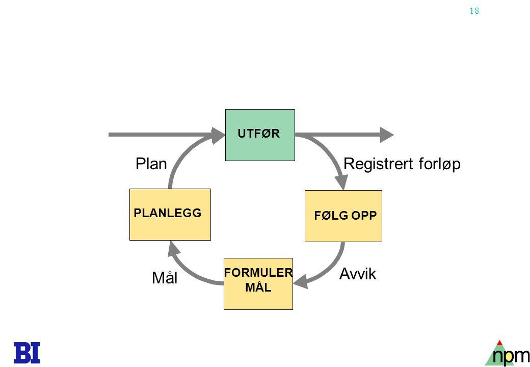 Plan Registrert forløp Avvik Mål UTFØR PLANLEGG FØLG OPP FORMULER MÅL