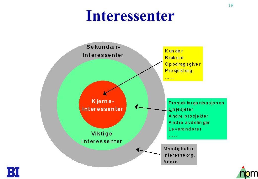 Interessenter Copyright Tore H. Wiik