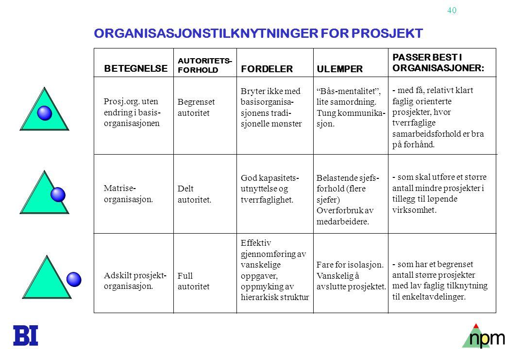 ORGANISASJONSTILKNYTNINGER FOR PROSJEKT