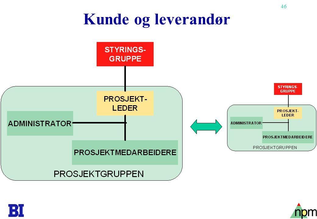 Kunde og leverandør Copyright Tore H. Wiik