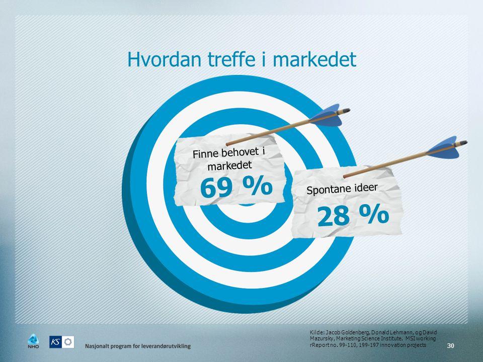 69 % 28 % Hvordan treffe i markedet Finne behovet i markedet
