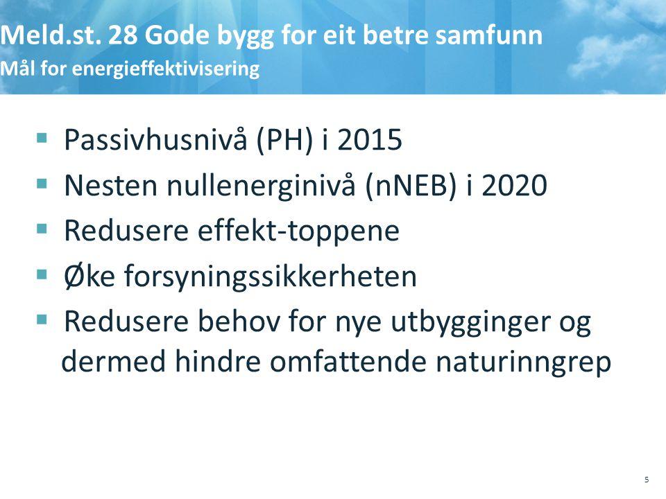 Nesten nullenerginivå (nNEB) i 2020 Redusere effekt-toppene