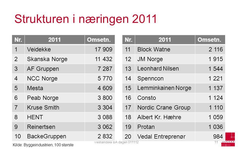 Strukturen i næringen 2011 Nr. 2011 Omsetn. 1 Veidekke 17 909 2
