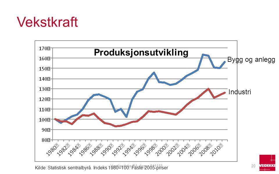 Vekstkraft Produksjonsutvikling Bygg og anlegg Industri