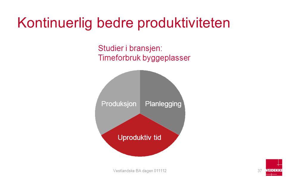 Kontinuerlig bedre produktiviteten