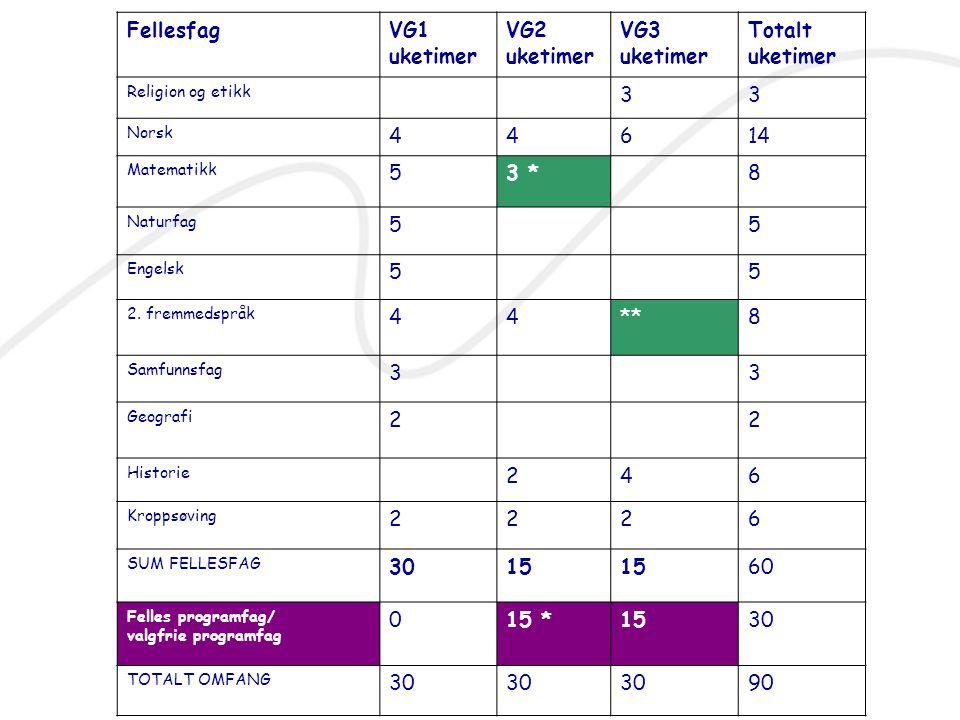 Fellesfag VG1 uketimer VG2 VG3 Totalt 3 4 6 14 5 3 * 8 ** 2 30 15 60
