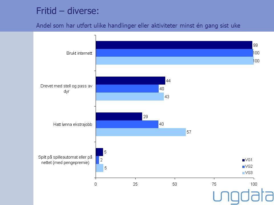 Fritid – diverse: Andel som har utført ulike handlinger eller aktiviteter minst én gang sist uke