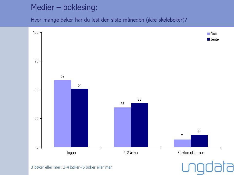 Medier – boklesing: Hvor mange bøker har du lest den siste måneden (ikke skolebøker).
