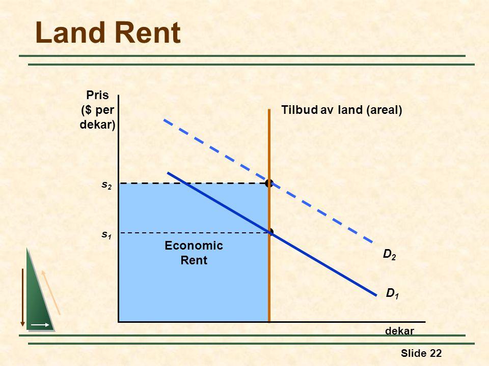 Land Rent Pris ($ per dekar) Tilbud av land (areal) Economic Rent D2