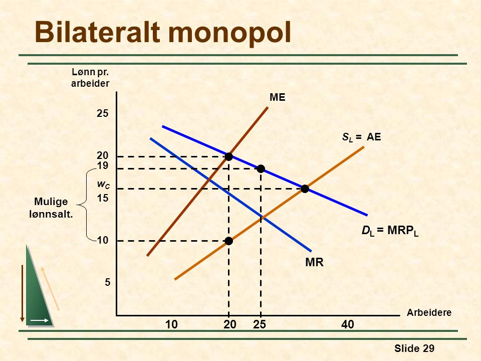 Bilateralt monopol DL = MRPL MR 25 10 20 40 ME 25 SL = AE 20 19 wC 15