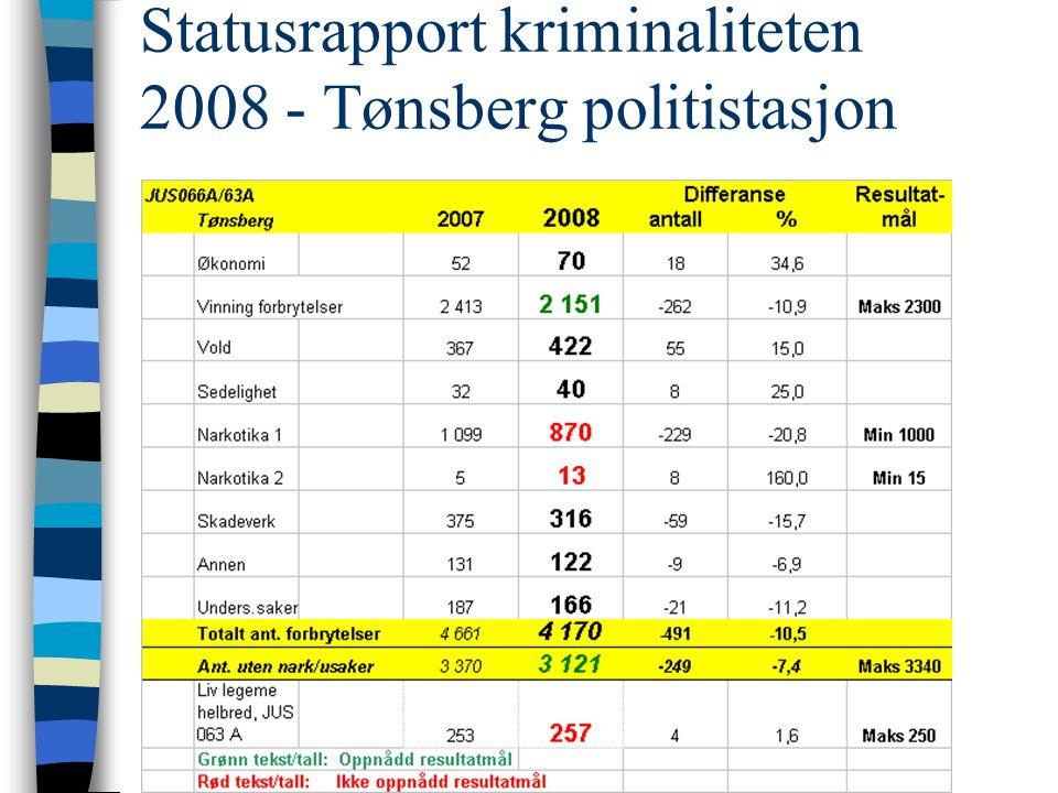Statusrapport kriminaliteten 2008 - Tønsberg politistasjon