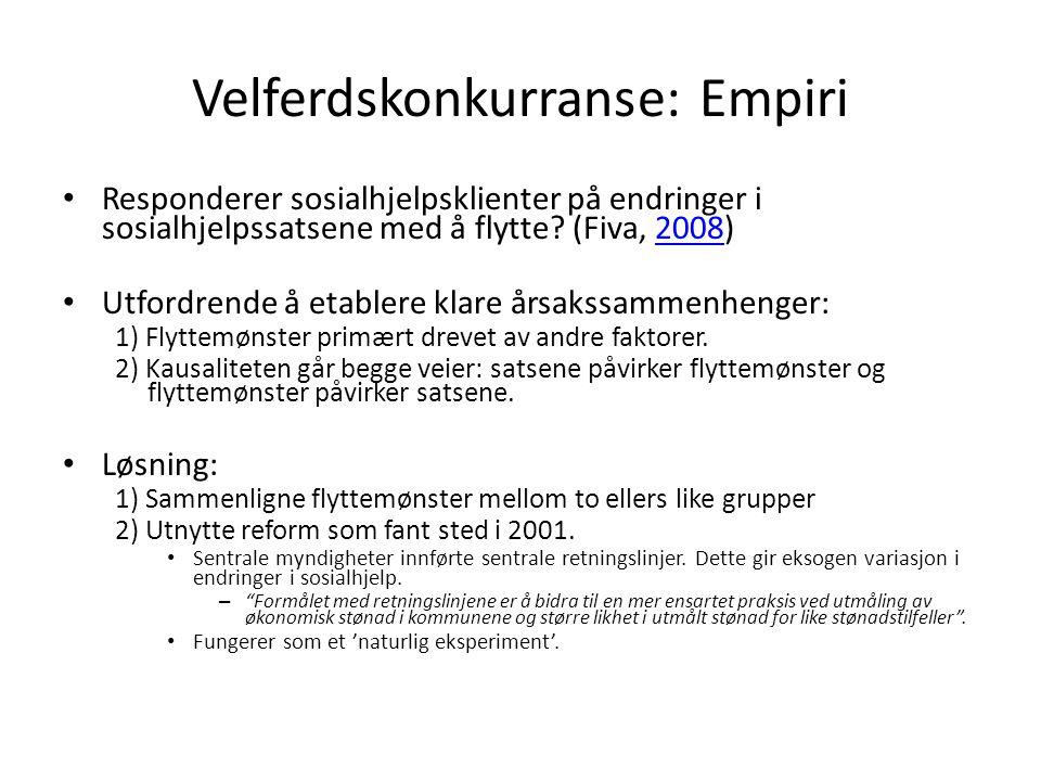 Velferdskonkurranse: Empiri
