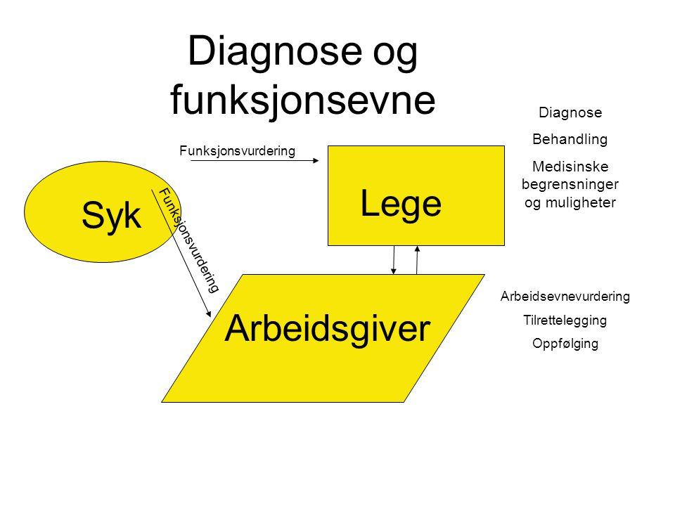 Diagnose og funksjonsevne
