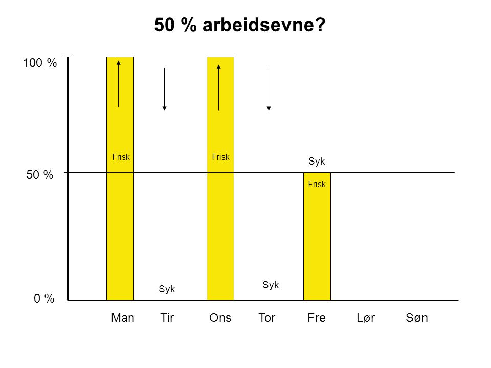 50 % arbeidsevne 100 % 50 % 0 % Man Tir Ons Tor Fre Lør Søn Syk Syk
