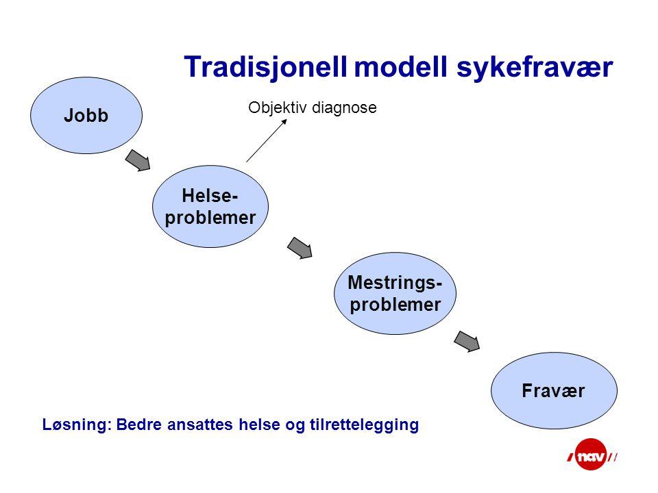 Tradisjonell modell sykefravær