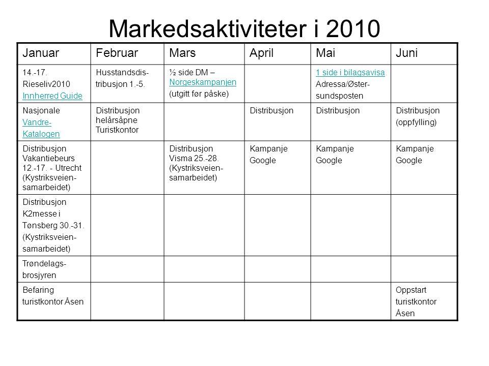 Markedsaktiviteter i 2010 Januar Februar Mars April Mai Juni 14.-17.