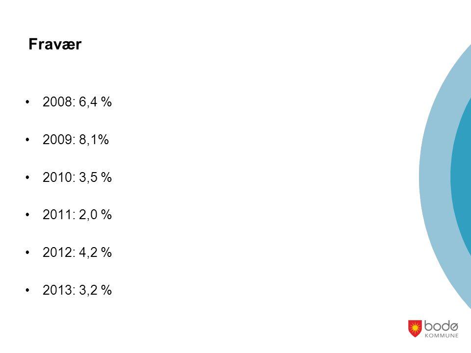 Fravær 2008: 6,4 % 2009: 8,1% 2010: 3,5 % 2011: 2,0 % 2012: 4,2 % 2013: 3,2 %