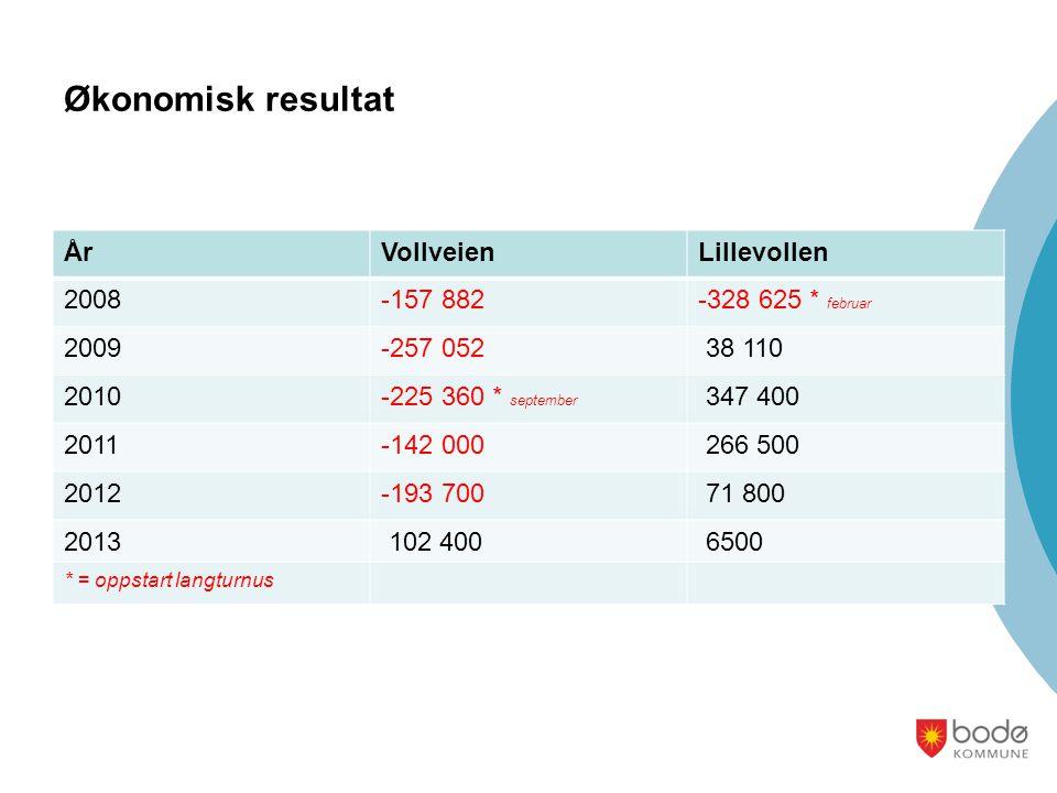 Økonomisk resultat År Vollveien Lillevollen 2008 -157 882