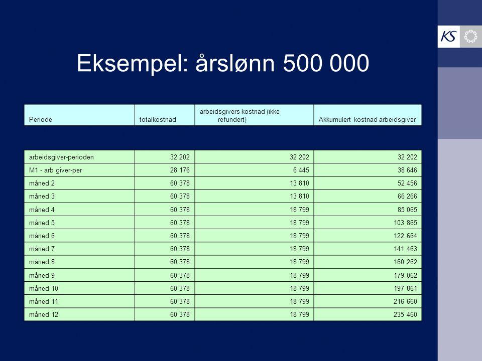 Eksempel: årslønn 500 000 Periode totalkostnad