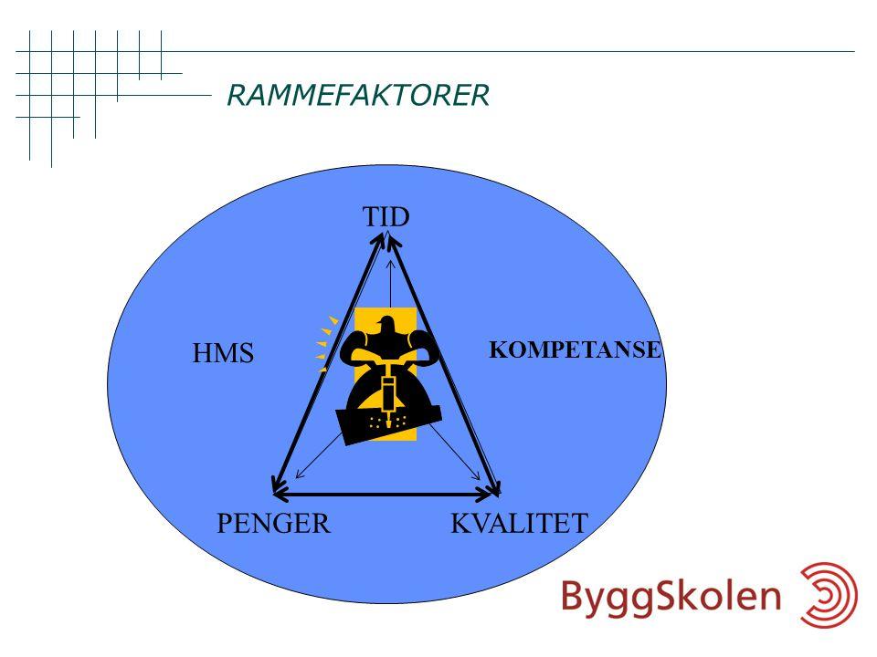 RAMMEFAKTORER TID HMS KOMPETANSE PENGER KVALITET