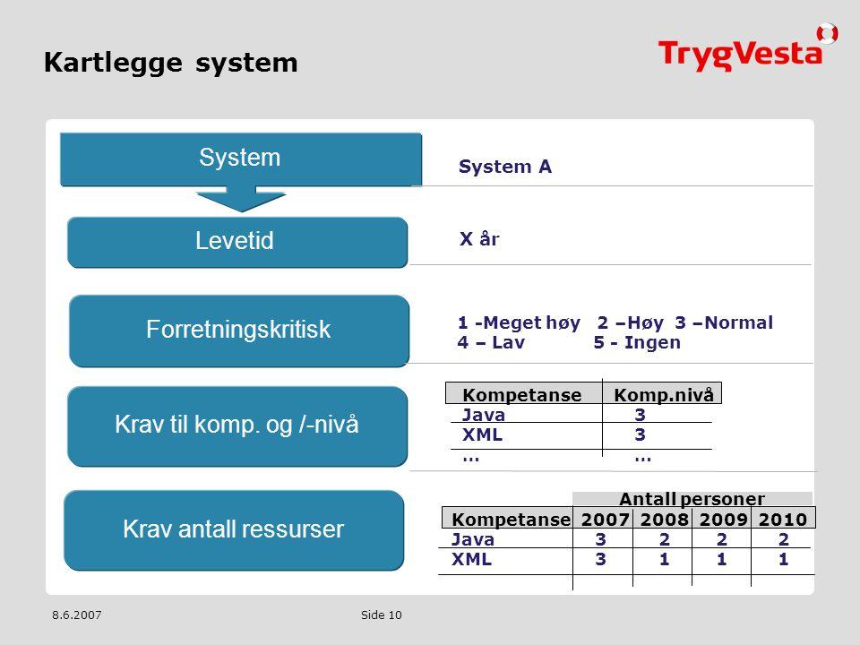Kartlegge system System Levetid Forretningskritisk