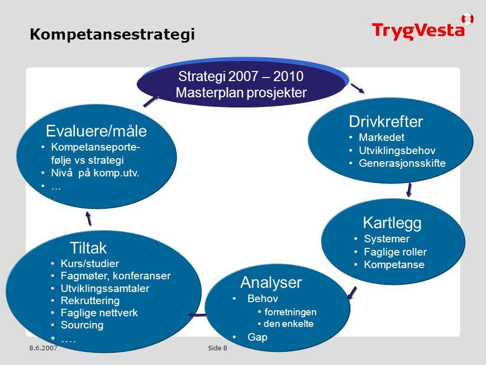 Masterplan prosjekter