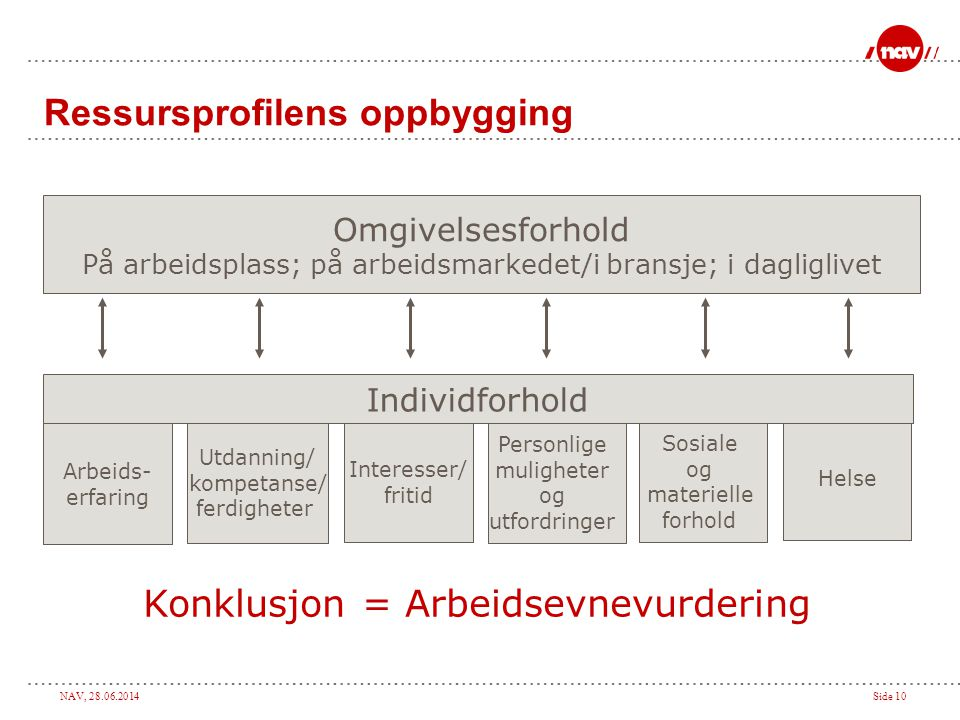 Ressursprofilens oppbygging