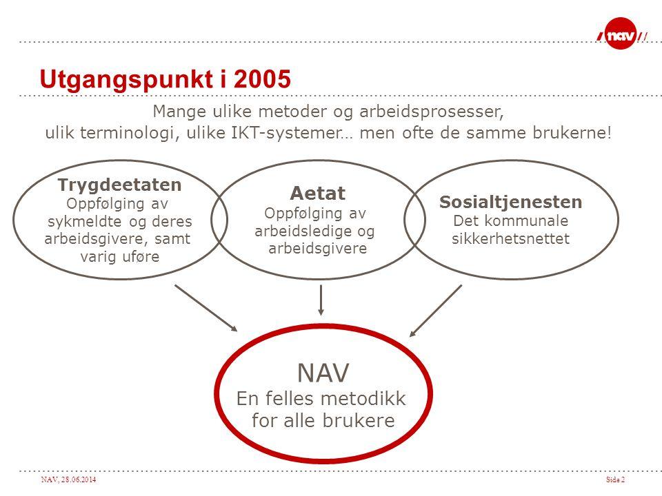 Utgangspunkt i 2005 NAV Aetat En felles metodikk for alle brukere