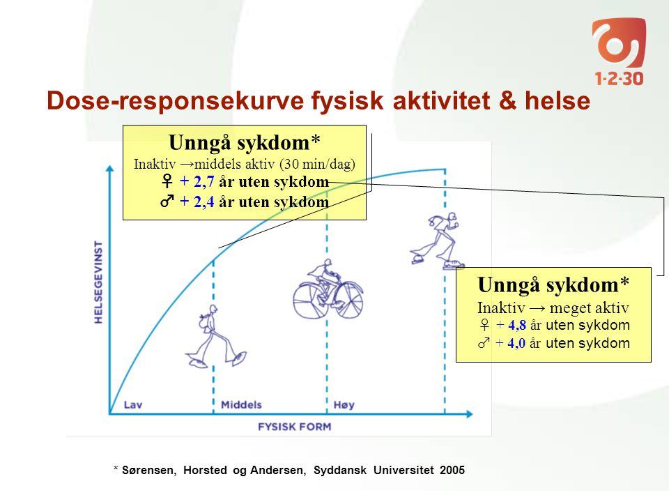 Dose-responsekurve fysisk aktivitet & helse