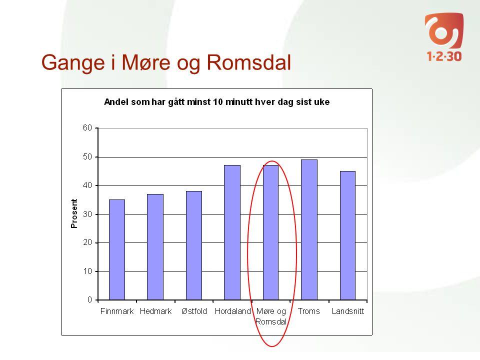Gange i Møre og Romsdal
