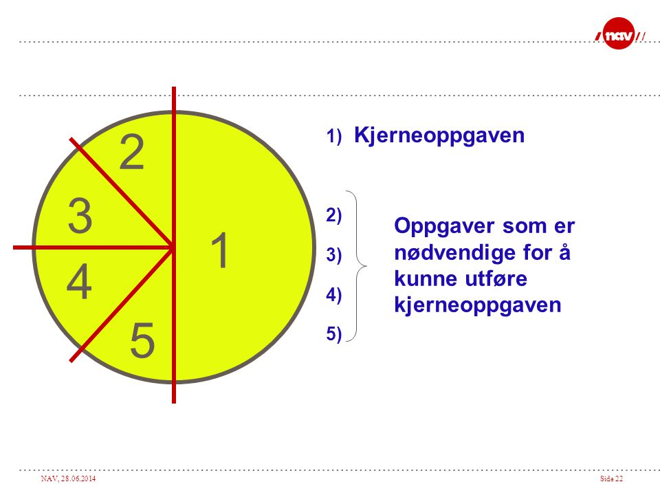 1 2 3 4 5 Kjerneoppgaven Oppgaver som er nødvendige for å kunne utføre kjerneoppgaven