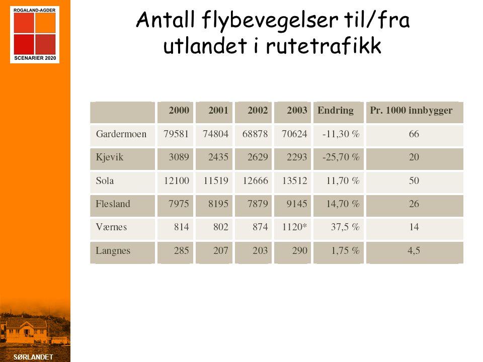 Antall flybevegelser til/fra utlandet i rutetrafikk