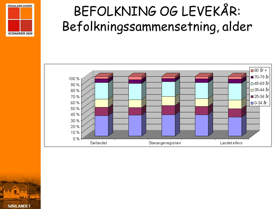 BEFOLKNING OG LEVEKÅR: Befolkningssammensetning, alder
