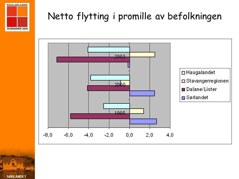 Netto flytting i promille av befolkningen