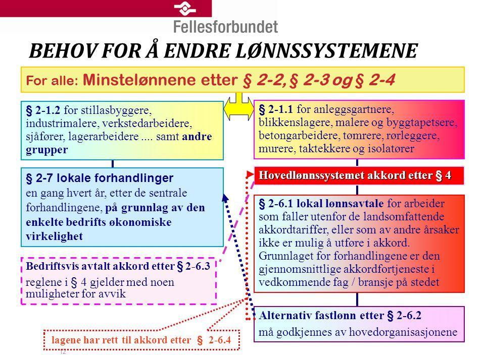 BEHOV FOR Å ENDRE LØNNSSYSTEMENE