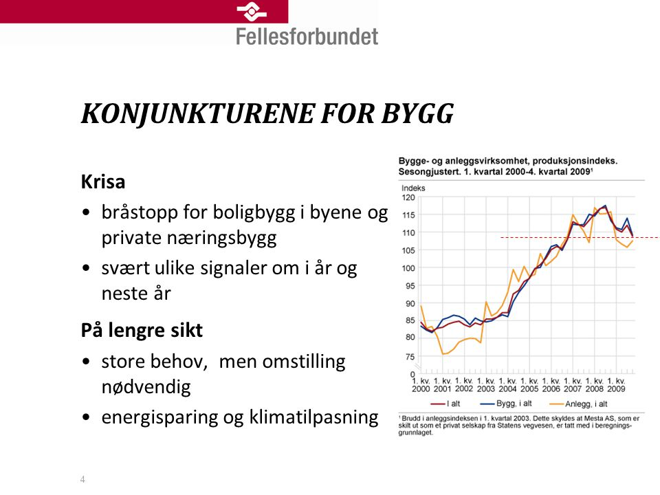 KONJUNKTURENE FOR BYGG