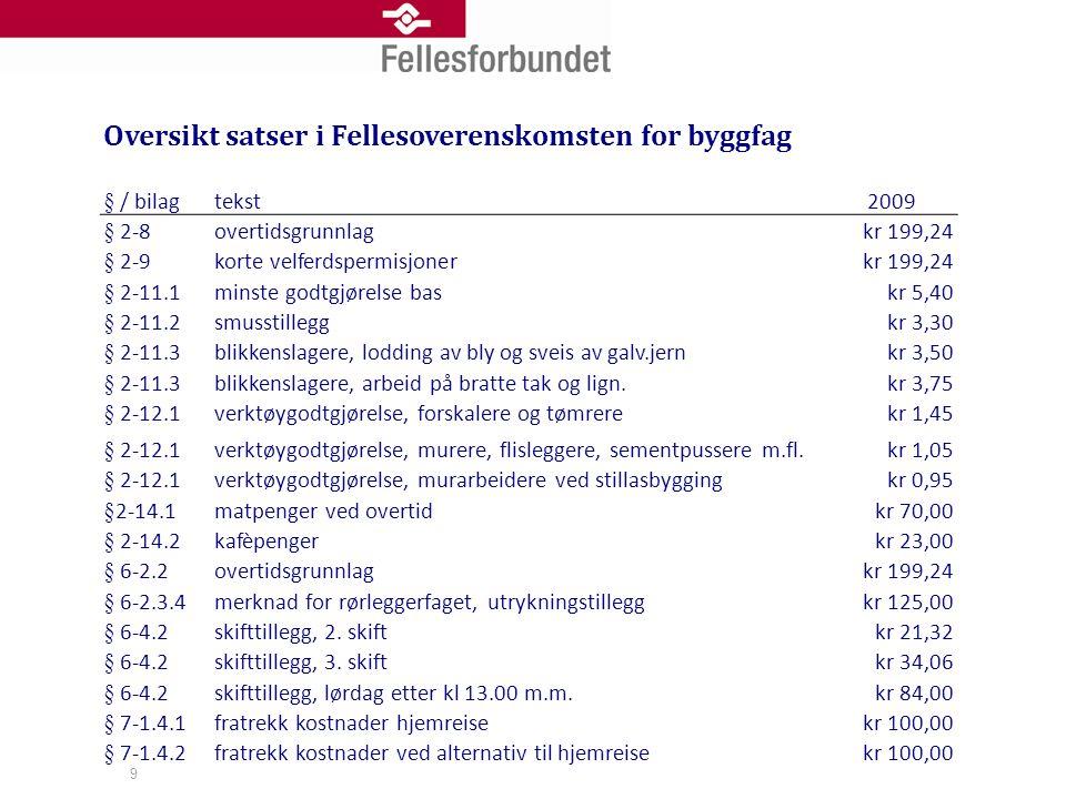 Oversikt satser i Fellesoverenskomsten for byggfag