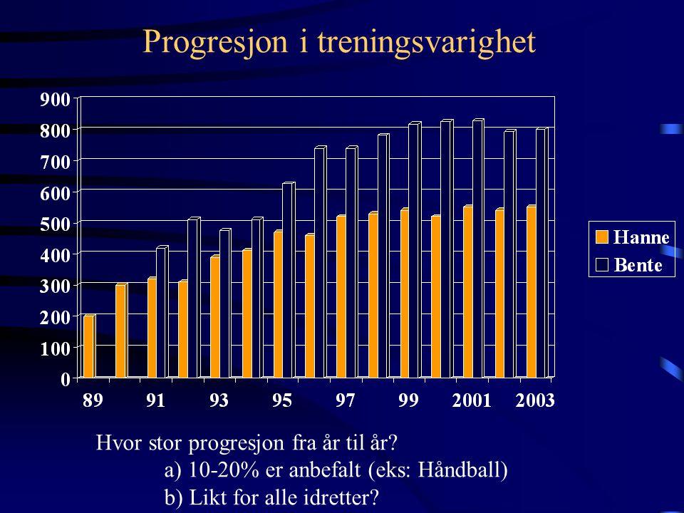 Progresjon i treningsvarighet