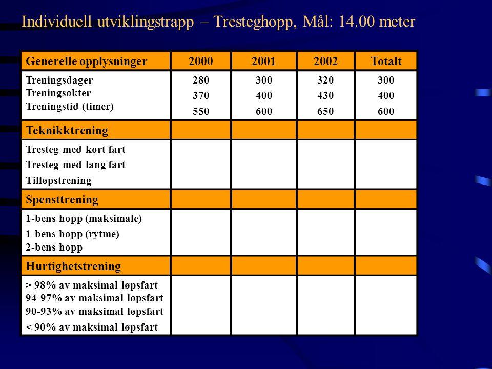 Individuell utviklingstrapp – Tresteghopp, Mål: 14.00 meter