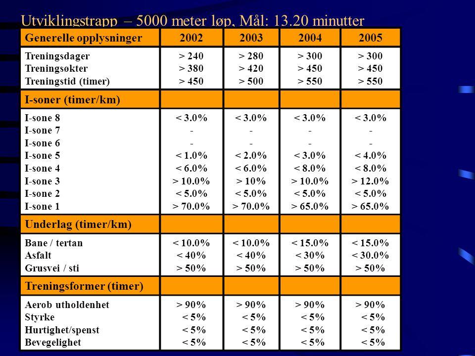Utviklingstrapp – 5000 meter løp, Mål: 13.20 minutter