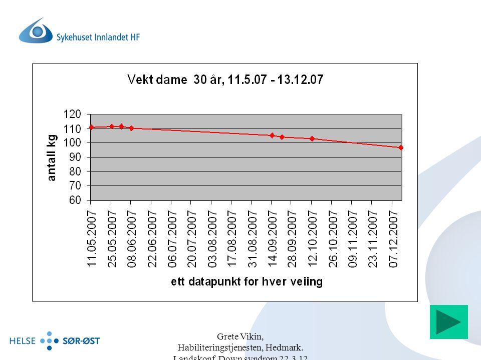 Grete Vikin, Habiliteringstjenesten, Hedmark. Landskonf