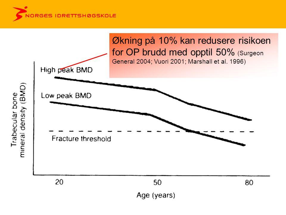 Økning på 10% kan redusere risikoen for OP brudd med opptil 50% (Surgeon General 2004; Vuori 2001; Marshall et al. 1996)
