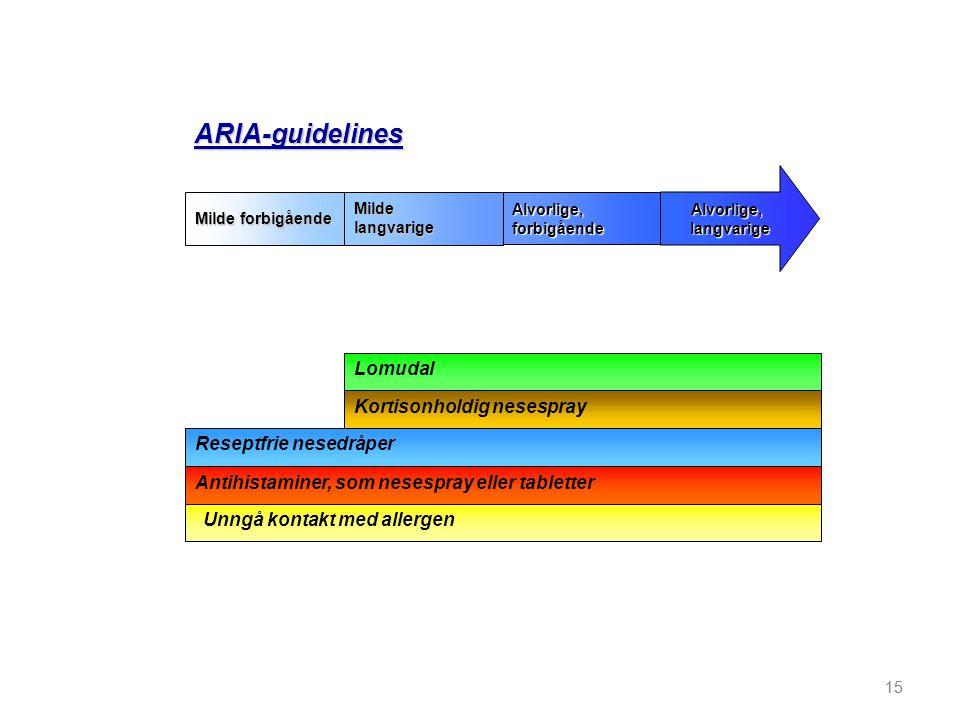 ARIA-guidelines Lomudal Kortisonholdig nesespray Reseptfrie nesedråper