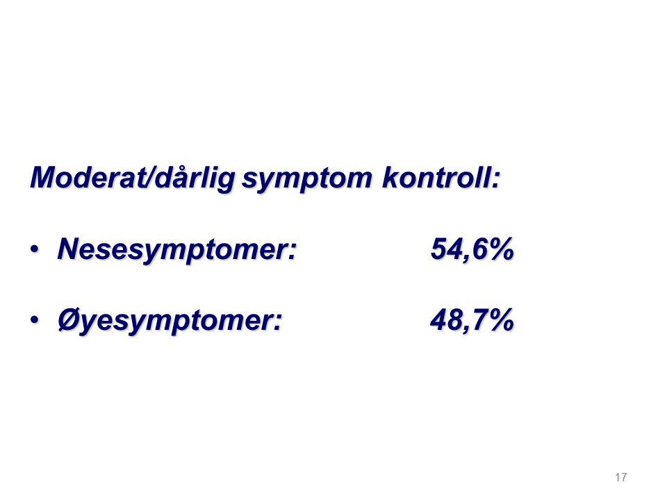 Moderat/dårlig symptom kontroll: Nesesymptomer: 54,6%