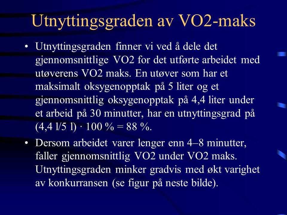 Utnyttingsgraden av VO2-maks