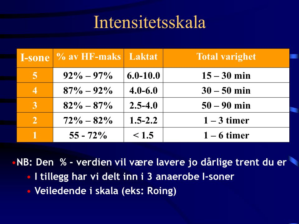 Intensitetsskala I-sone % av HF-maks Laktat Total varighet 5 92% – 97%