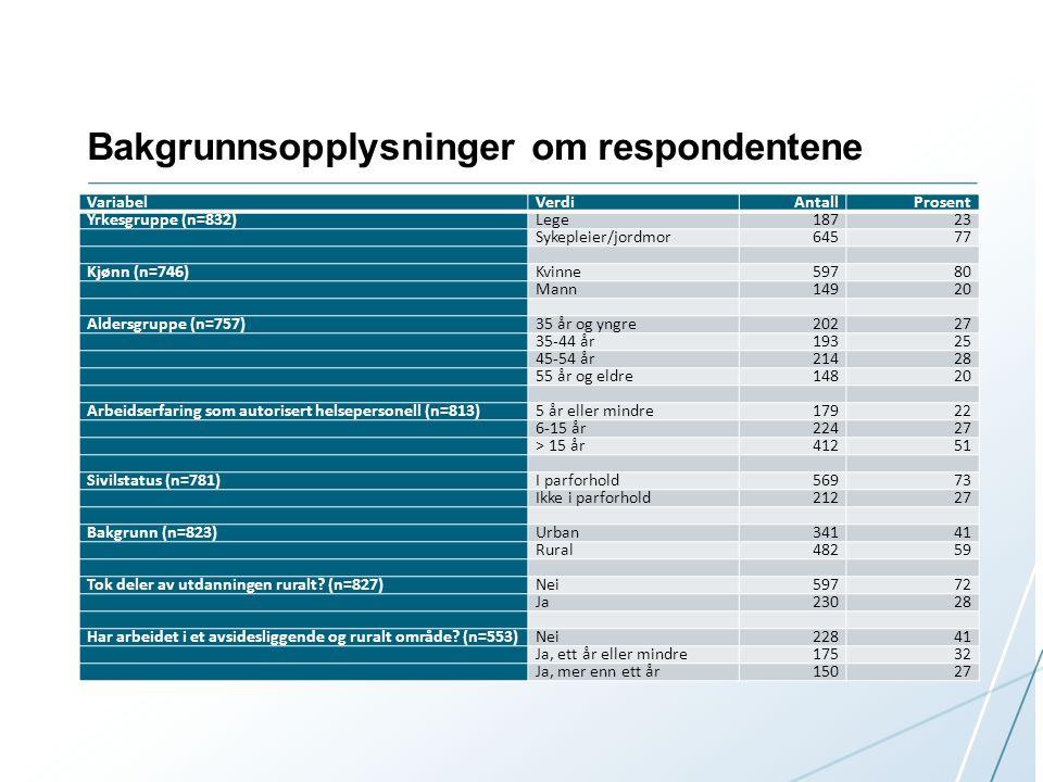 Bakgrunnsopplysninger om respondentene