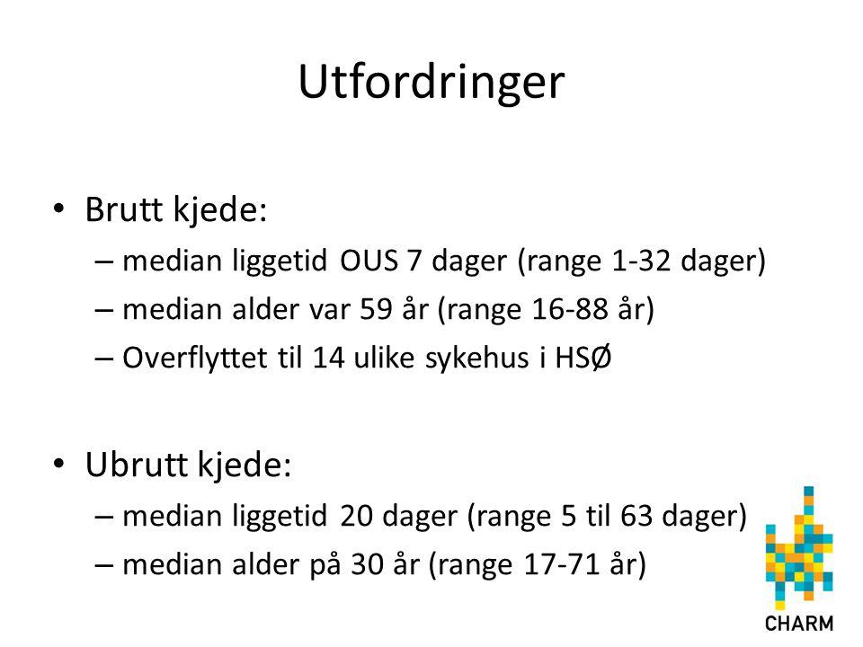 Utfordringer Brutt kjede: Ubrutt kjede: