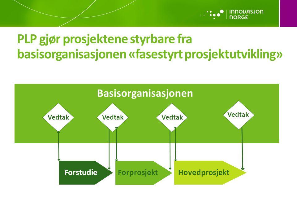 PLP gjør prosjektene styrbare fra basisorganisasjonen «fasestyrt prosjektutvikling»